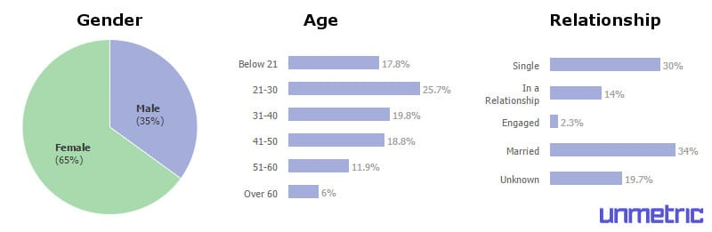 axe-facebook-demographics