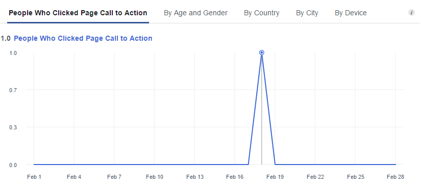 facebook-insights-call-to-action-clicks