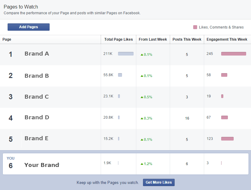 facebook-insights-competitor-tracking