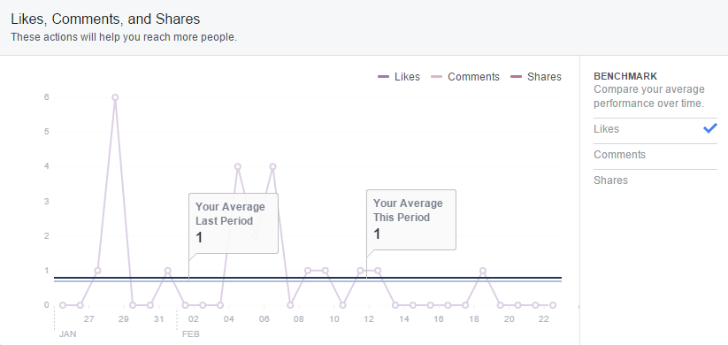 facebook-insights-daily-interactions-benchmark