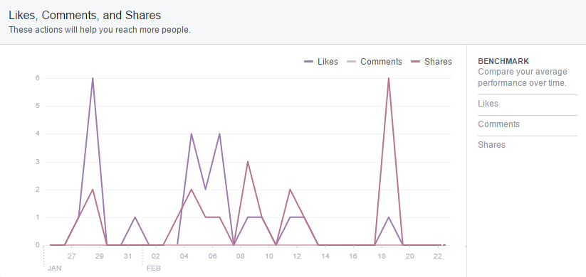 facebook-insights-daily-interactions