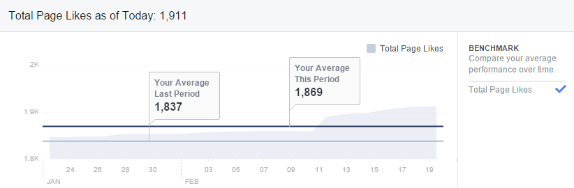 facebook-insights-fan-growth-benchmark