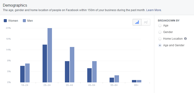 facebook-insights-local-age-gender-demographics