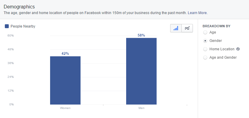 facebook-insights-local-gender-demographics