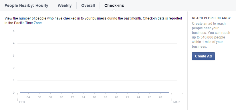 facebook-insights-local-nearby-checkins