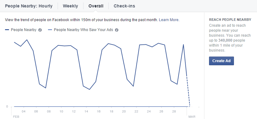 facebook-insights-local-nearby-overall
