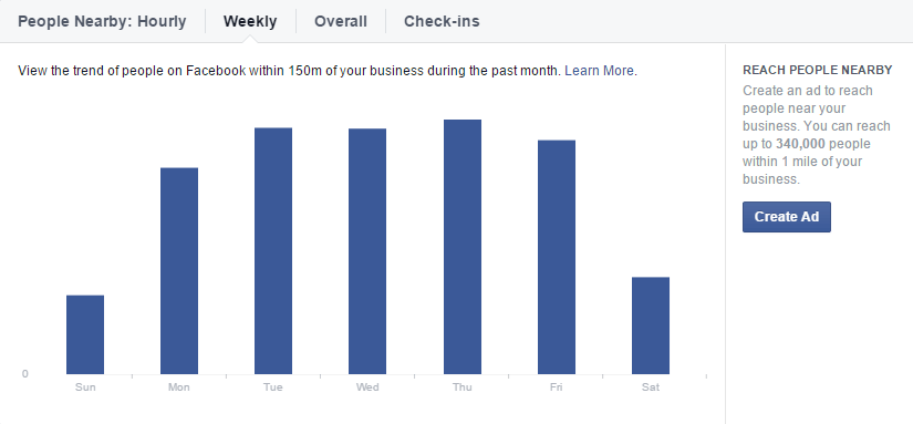 facebook-insights-local-nearby-weekly