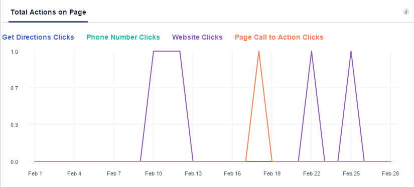 facebook-insights-page-actions