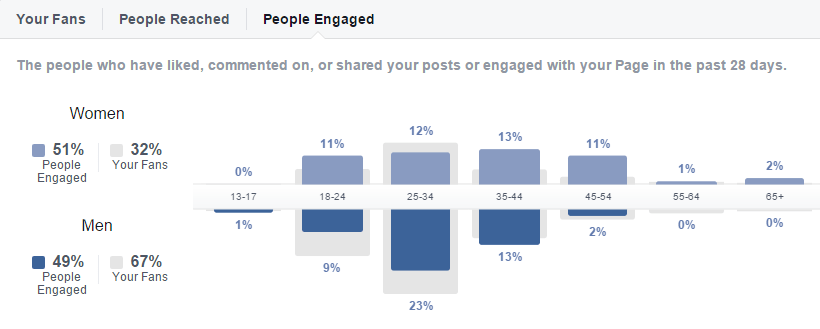 facebook-insights-people-engaged