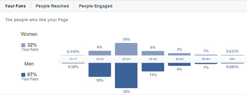 facebook-insights-people-fan-demographics