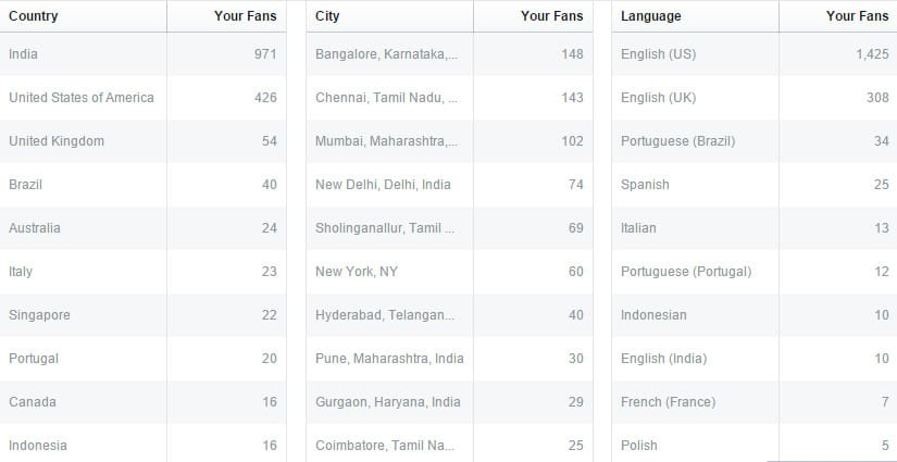 facebook-insights-people-fan-locations