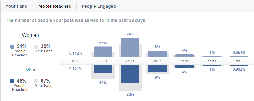 facebook-insights-people-reached