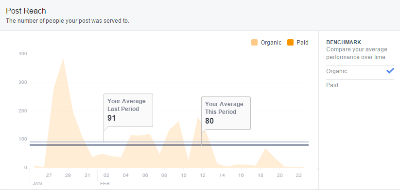 facebook-insights-post-reach-organic-benchmark