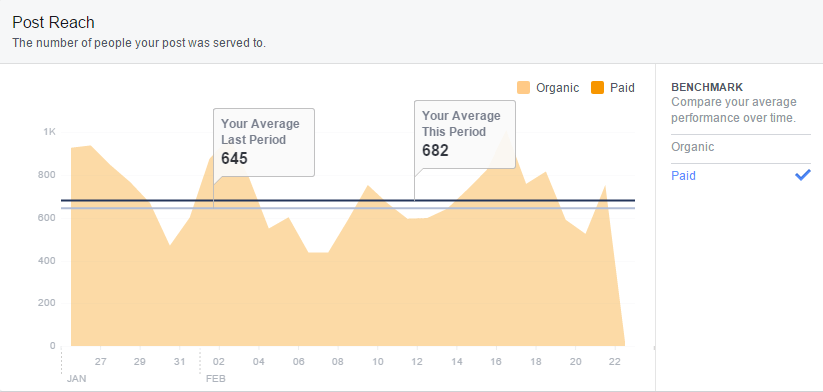 facebook-insights-post-reach-paid-benchmark