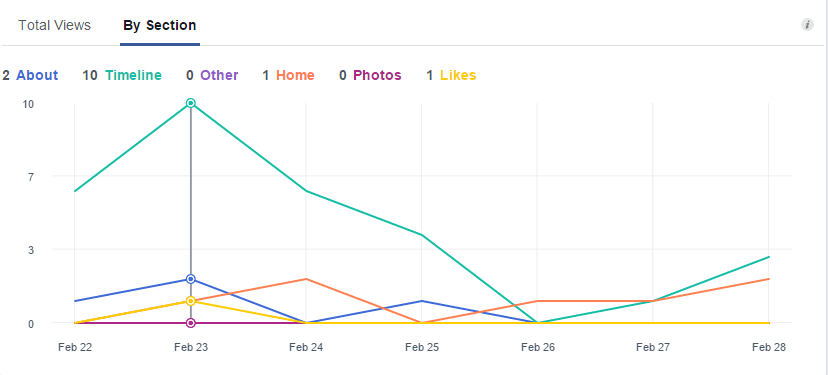 facebook-insights-total-page-views-by-section