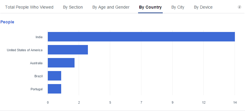 facebook-insights-total-people-who-viewed-by-country