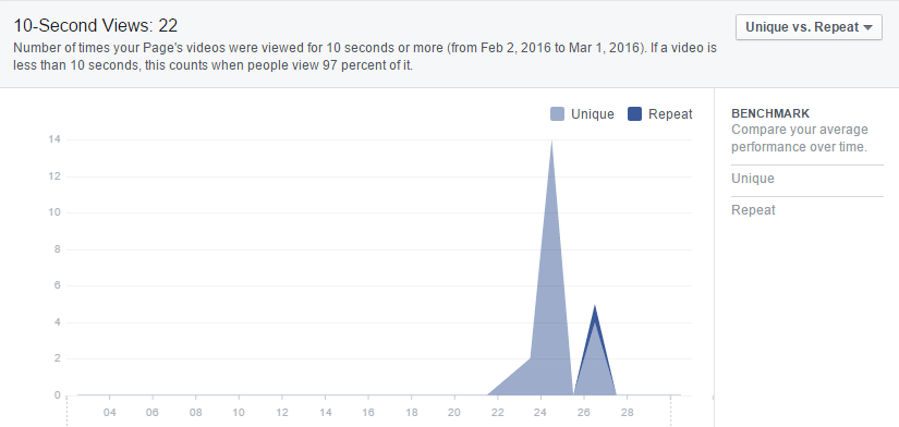 facebook-insights-video-views-10-seconds-unique-views