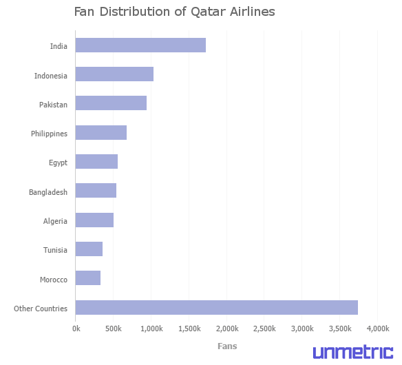 fan-distribution-of-qatar-airlines